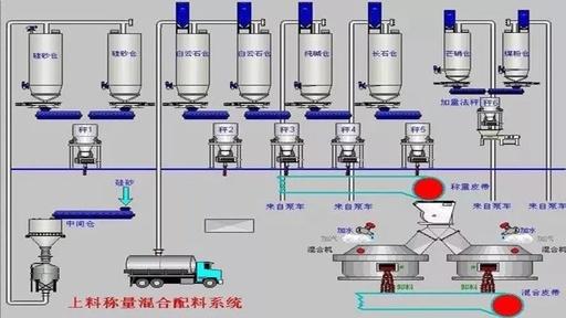 玻璃配料系统给排料机速度对配合料质量的影响