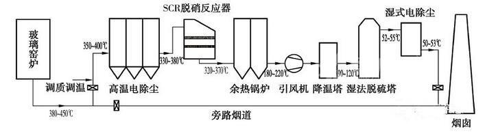 高温电除尘在玻璃窑炉烟气治理中的应用和优化