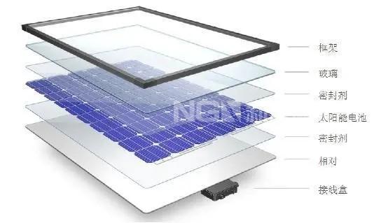 光伏玻璃暴跌30%,太阳能产业链博弈开局