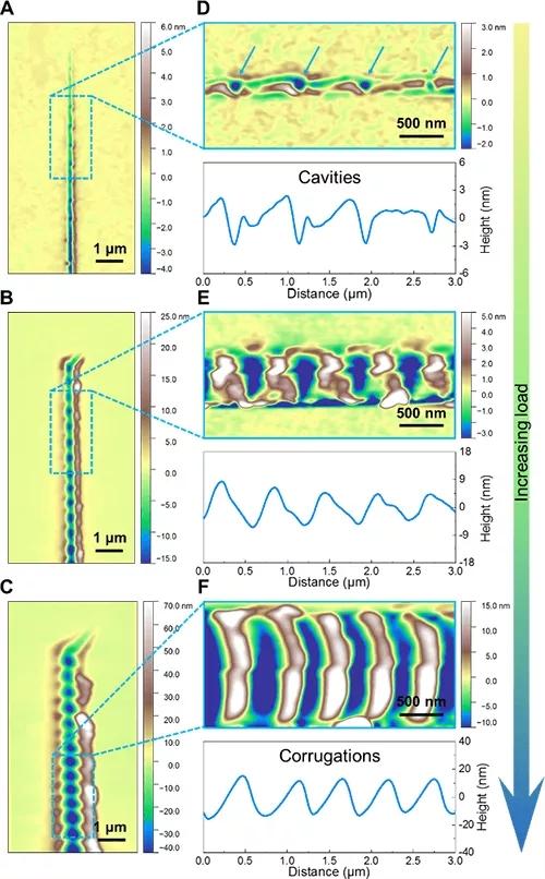 裂纹形貌由分立纳米孔洞到周期性纳米起伏结构的演化